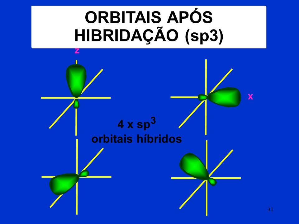 ORBITAIS APÓS HIBRIDAÇÃO (sp3)