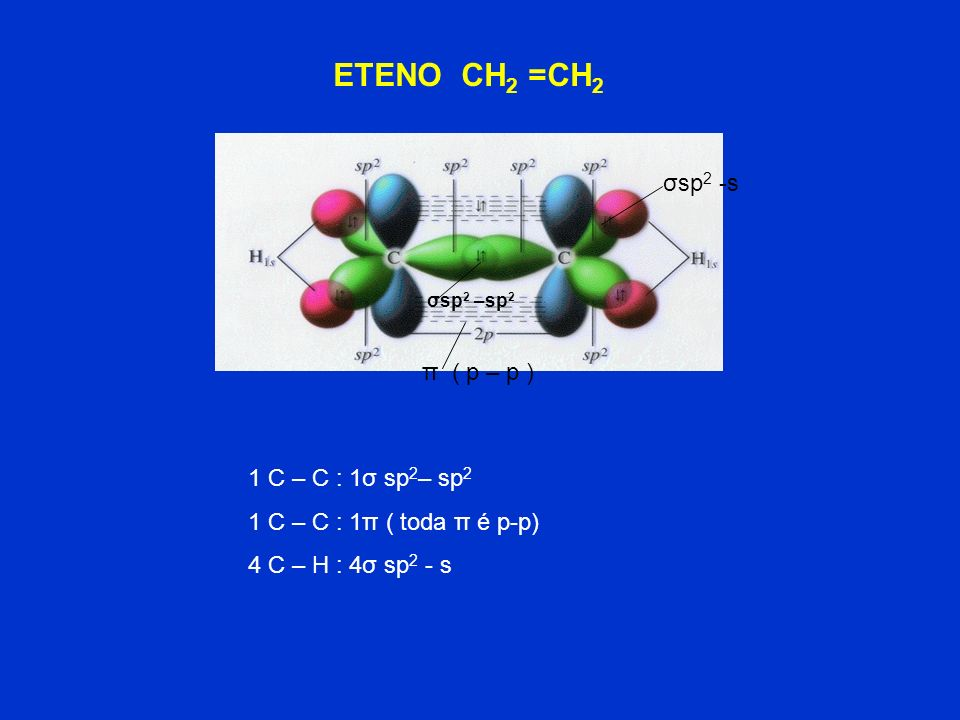ETENO CH2 =CH2 σsp2 -s π ( p – p ) 1 C – C : 1σ sp2– sp2