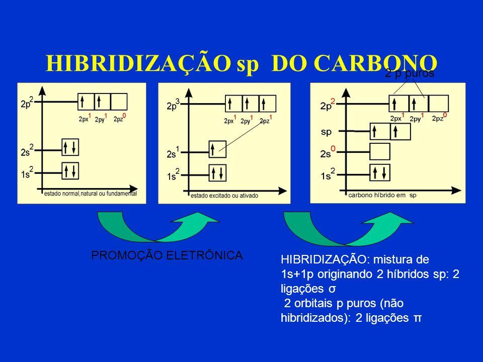 HIBRIDIZAÇÃO sp DO CARBONO