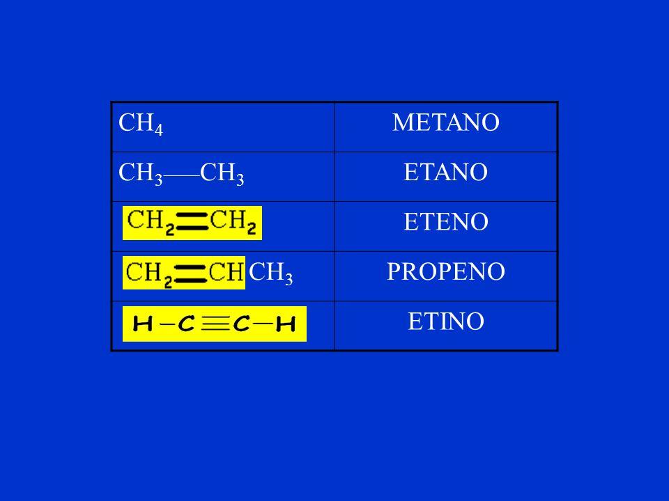 CH4 METANO CH3____CH3 ETANO ETENO CH3 PROPENO ETINO