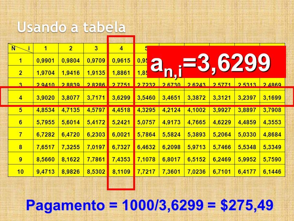 an,i=3,6299 Usando a tabela Pagamento = 1000/3,6299 = $275,49 N i 1 2