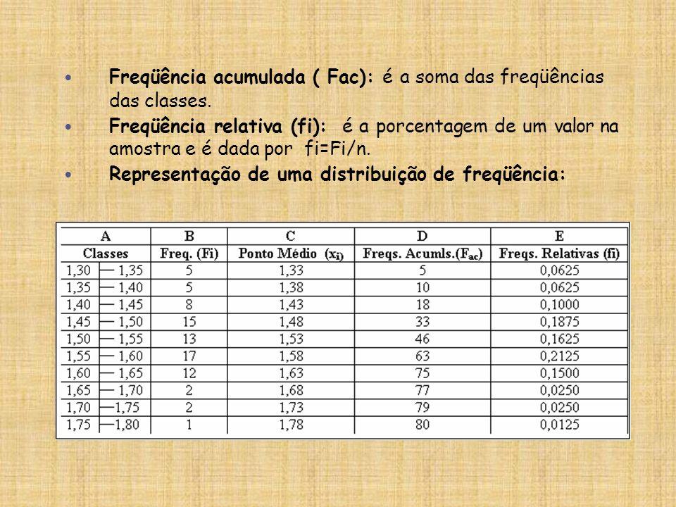 Freqüência acumulada ( Fac): é a soma das freqüências das classes.