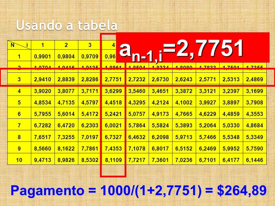 an-1,i=2,7751 Usando a tabela Pagamento = 1000/(1+2,7751) = $264,89