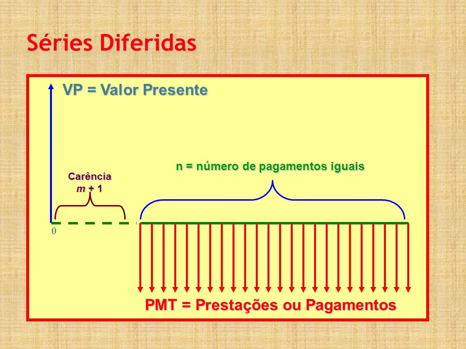 Séries Diferidas VP = Valor Presente PMT = Prestações ou Pagamentos