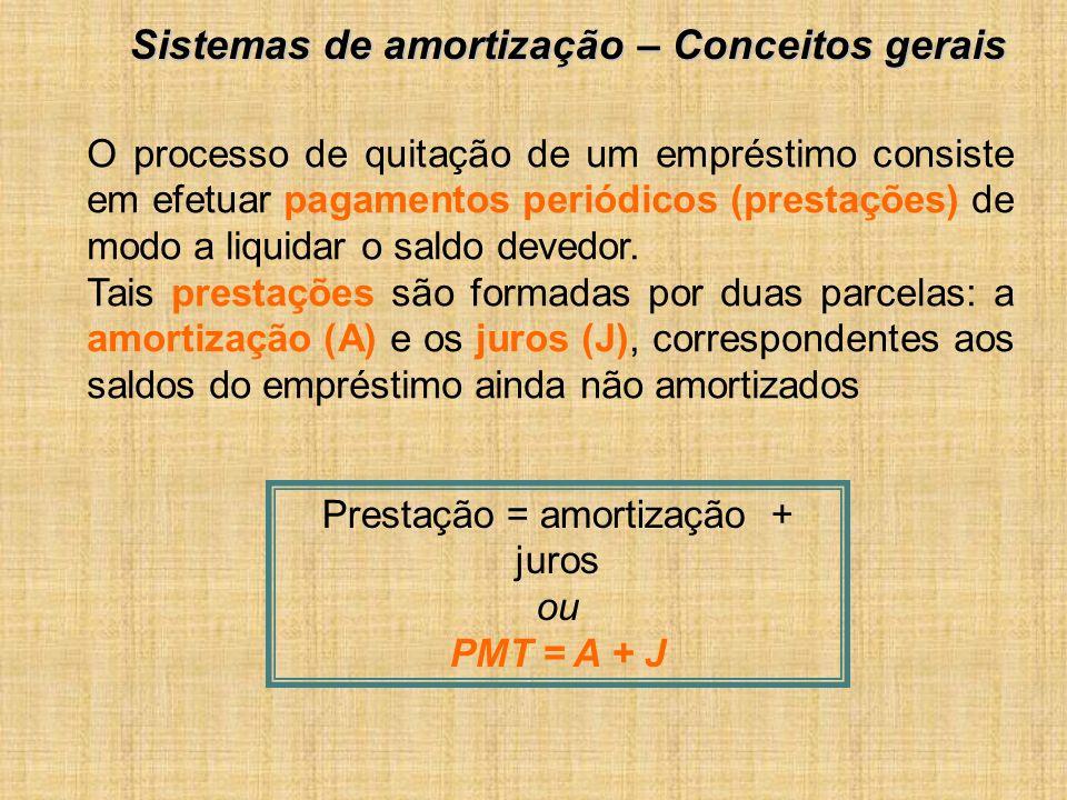 Prestação = amortização + juros