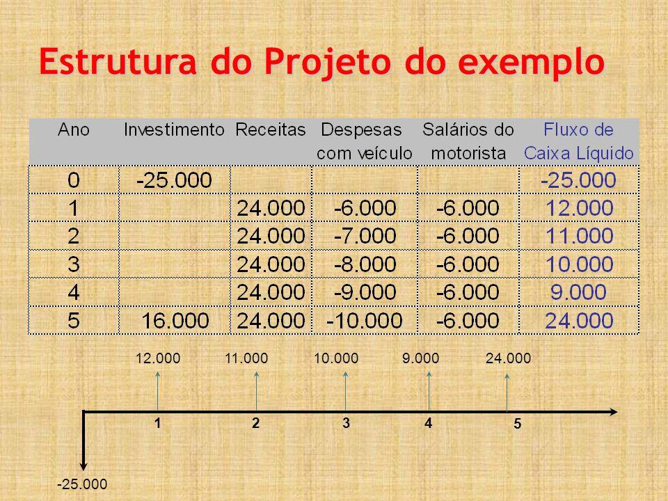 Estrutura do Projeto do exemplo