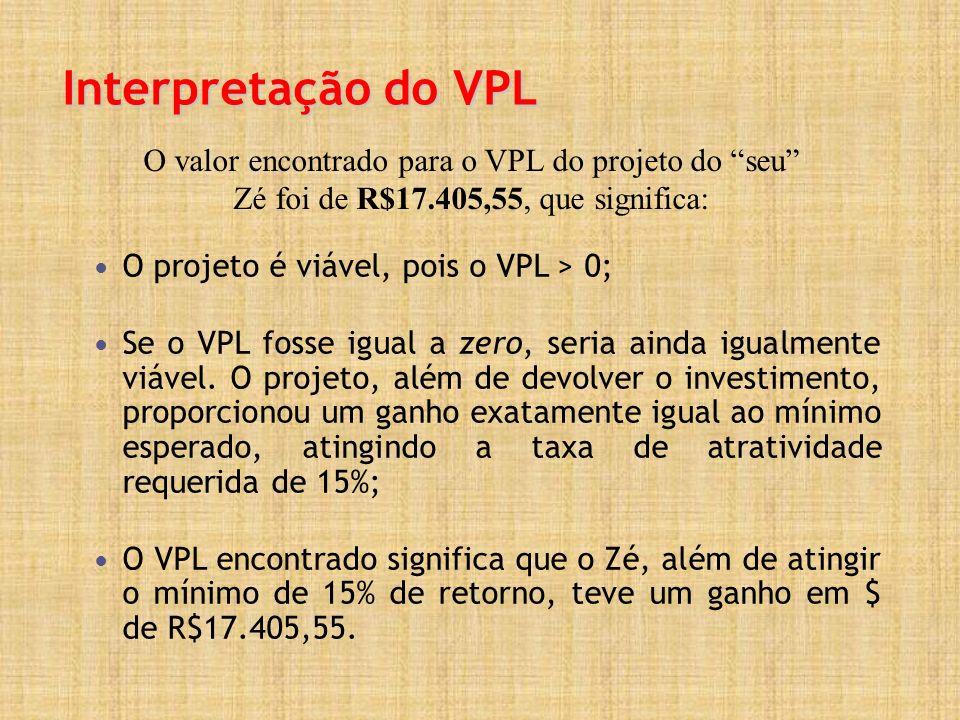 Interpretação do VPL O valor encontrado para o VPL do projeto do seu Zé foi de R$17.405,55, que significa: