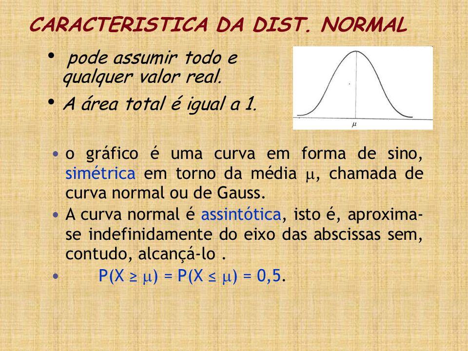 CARACTERISTICA DA DIST. NORMAL