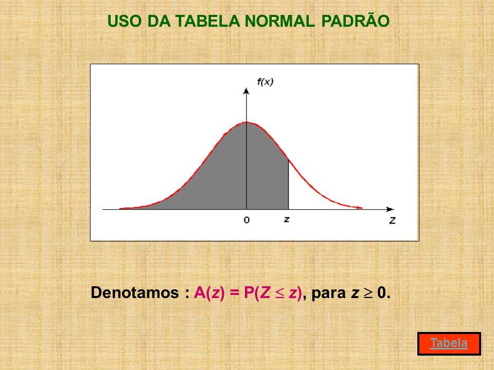USO DA TABELA NORMAL PADRÃO Denotamos : A(z) = P(Z  z), para z  0.