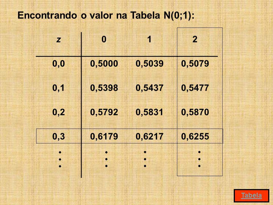 Encontrando o valor na Tabela N(0;1):