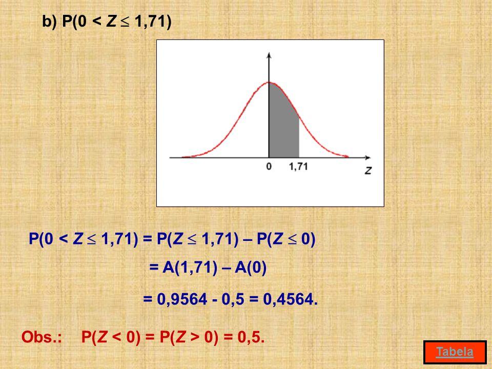 P(0 < Z  1,71) = P(Z  1,71) – P(Z  0)
