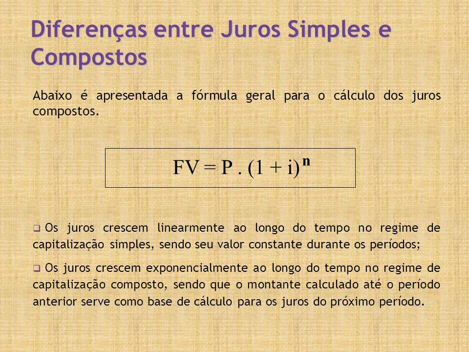 Diferenças entre Juros Simples e Compostos
