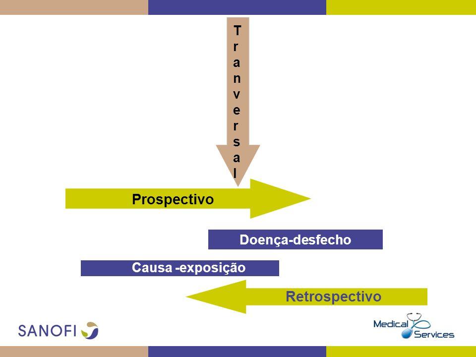 Prospectivo Retrospectivo T r a n v e s l Doença-desfecho