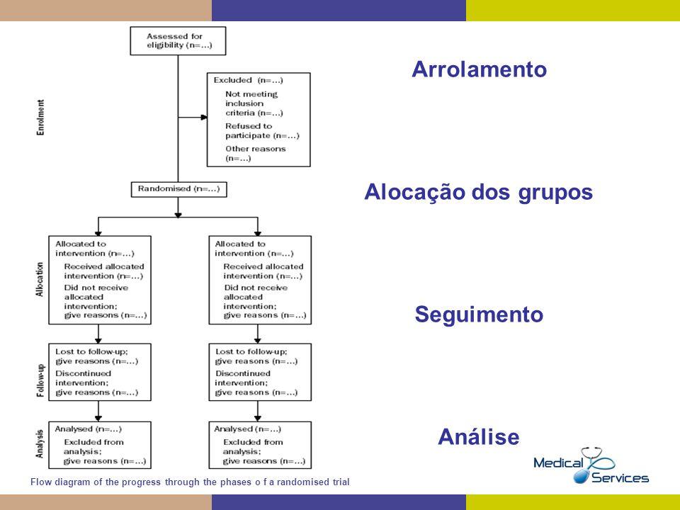Arrolamento Alocação dos grupos Seguimento Análise