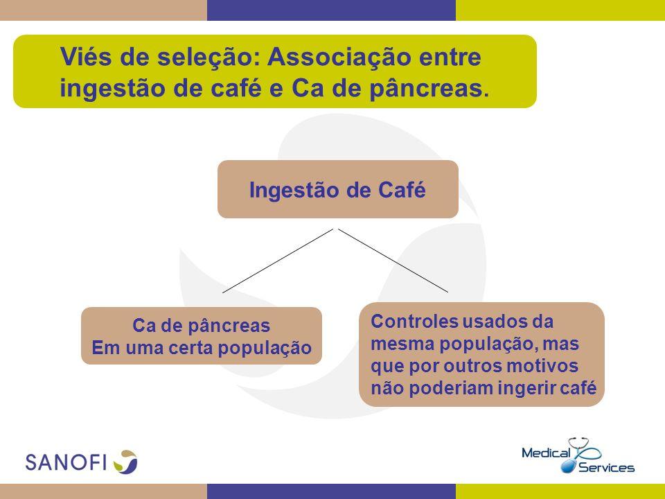 Viés de seleção: Associação entre ingestão de café e Ca de pâncreas.