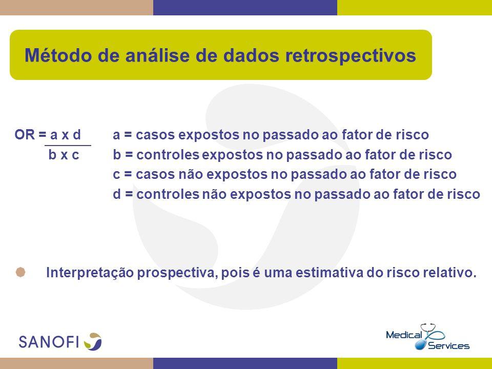 Método de análise de dados retrospectivos