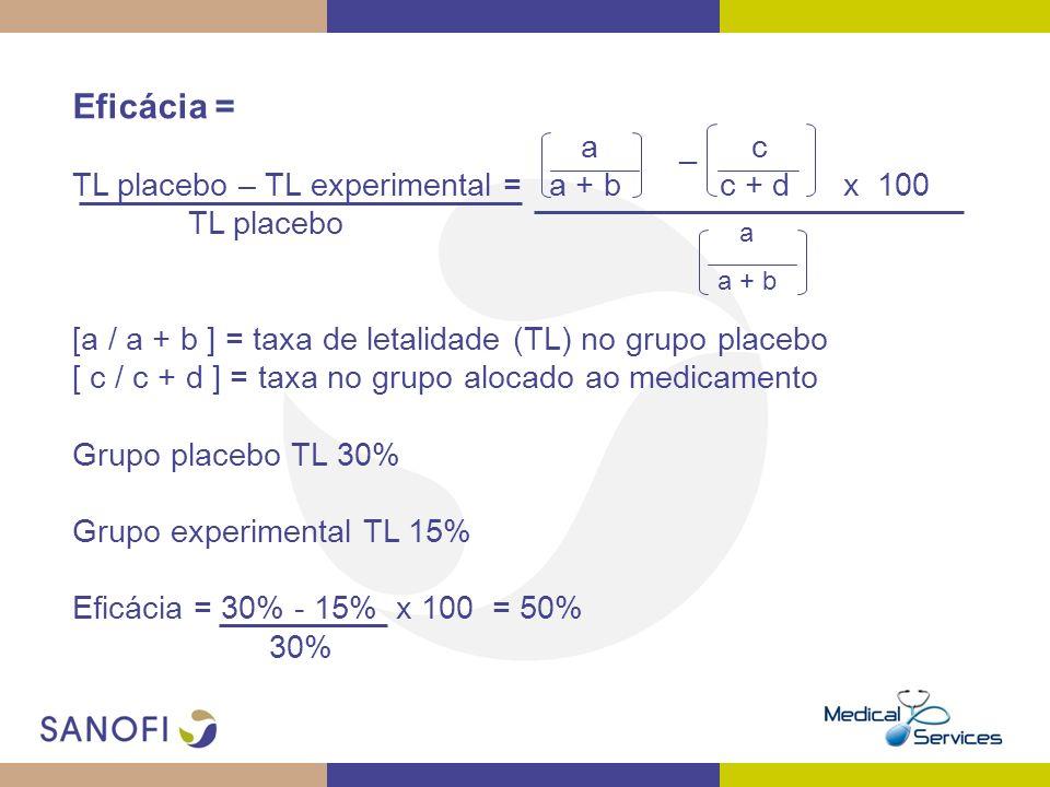 Eficácia = a _ c TL placebo – TL experimental = a + b c + d x 100