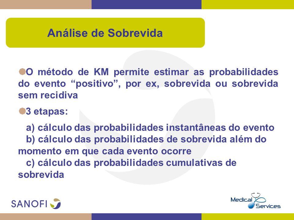 Análise de Sobrevida O método de KM permite estimar as probabilidades do evento positivo , por ex, sobrevida ou sobrevida sem recidiva.