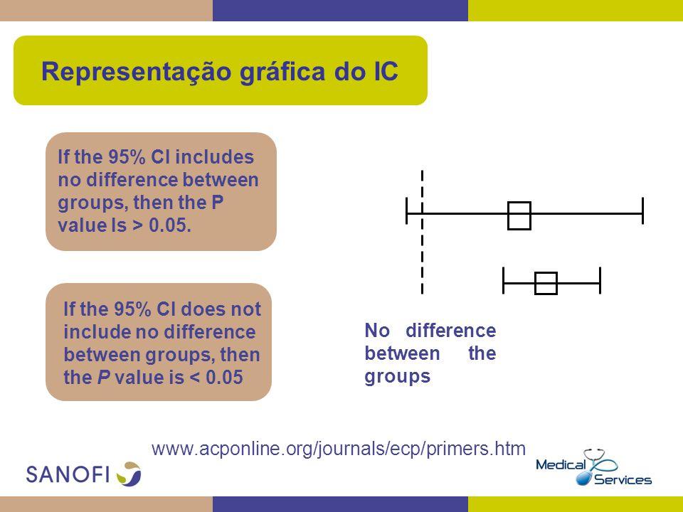 Representação gráfica do IC