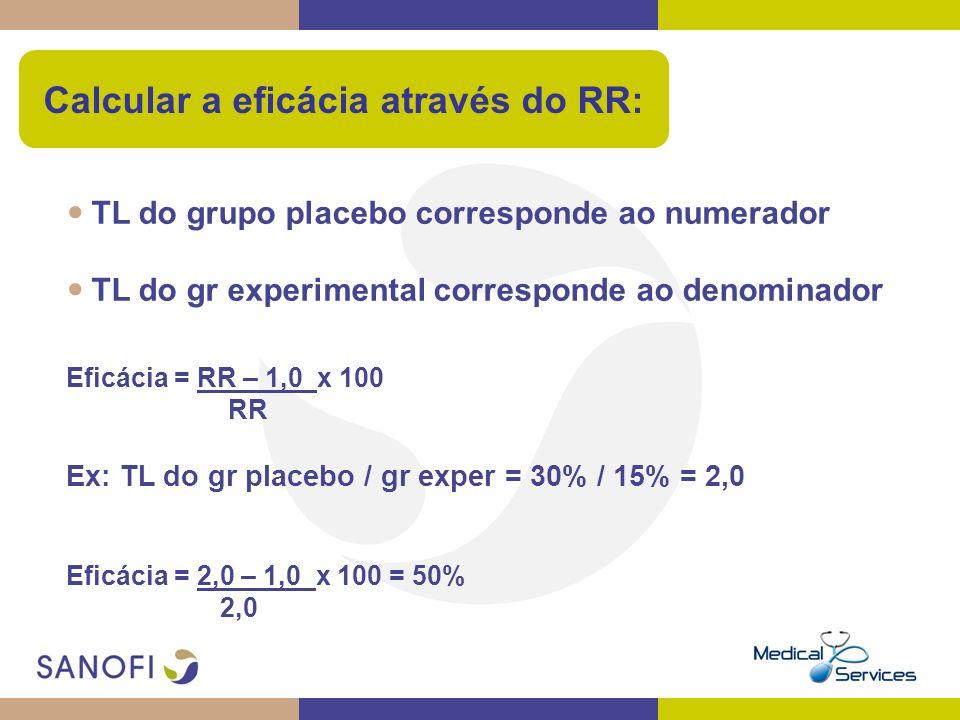Calcular a eficácia através do RR: