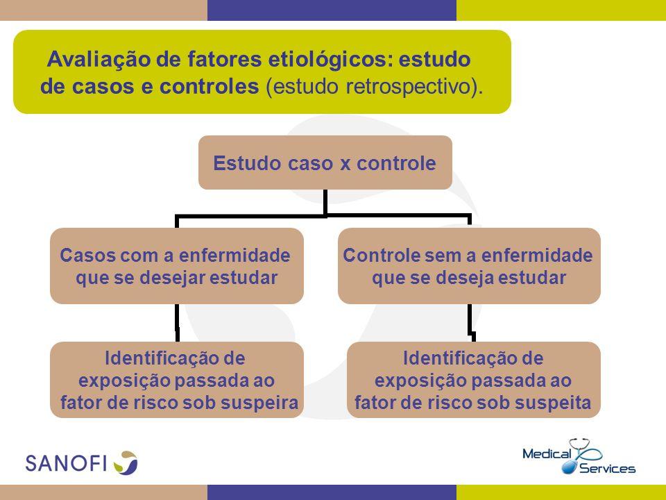 Avaliação de fatores etiológicos: estudo