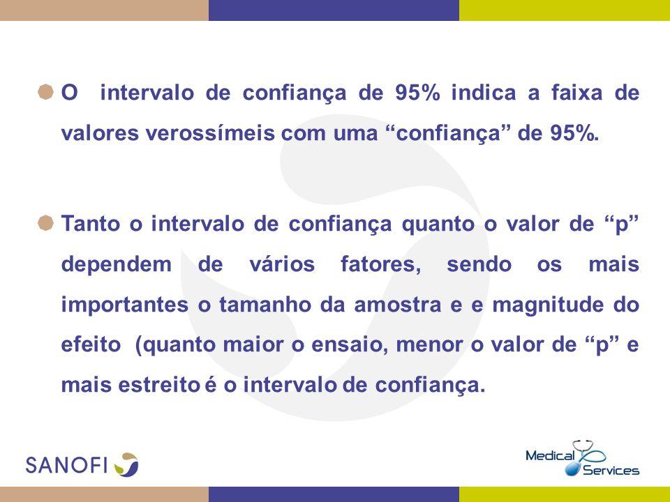 O intervalo de confiança de 95% indica a faixa de valores verossímeis com uma confiança de 95%.
