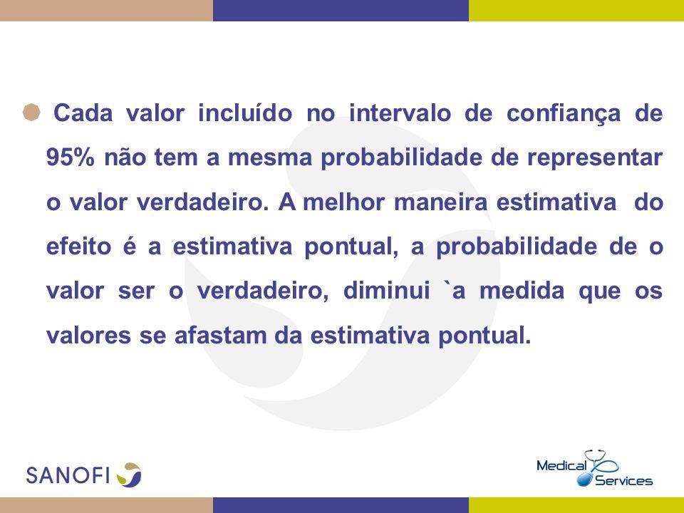 Cada valor incluído no intervalo de confiança de 95% não tem a mesma probabilidade de representar o valor verdadeiro.