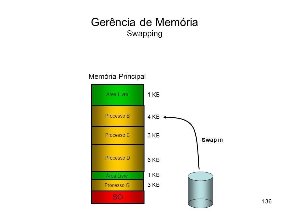 Gerência de Memória Swapping