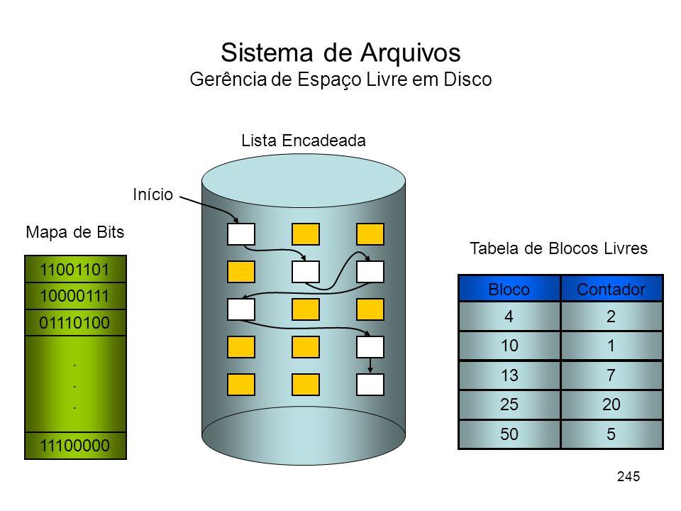 Sistema de Arquivos Gerência de Espaço Livre em Disco