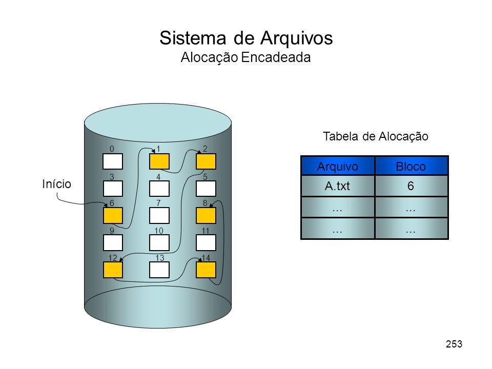 Sistema de Arquivos Alocação Encadeada