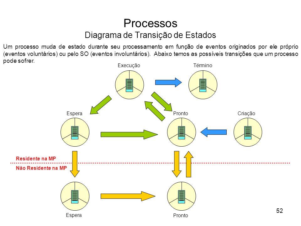 Processos Diagrama de Transição de Estados