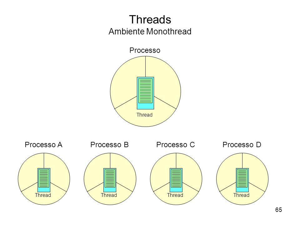 Threads Ambiente Monothread