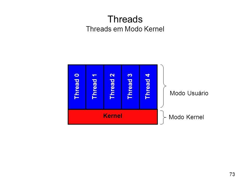 Threads Threads em Modo Kernel