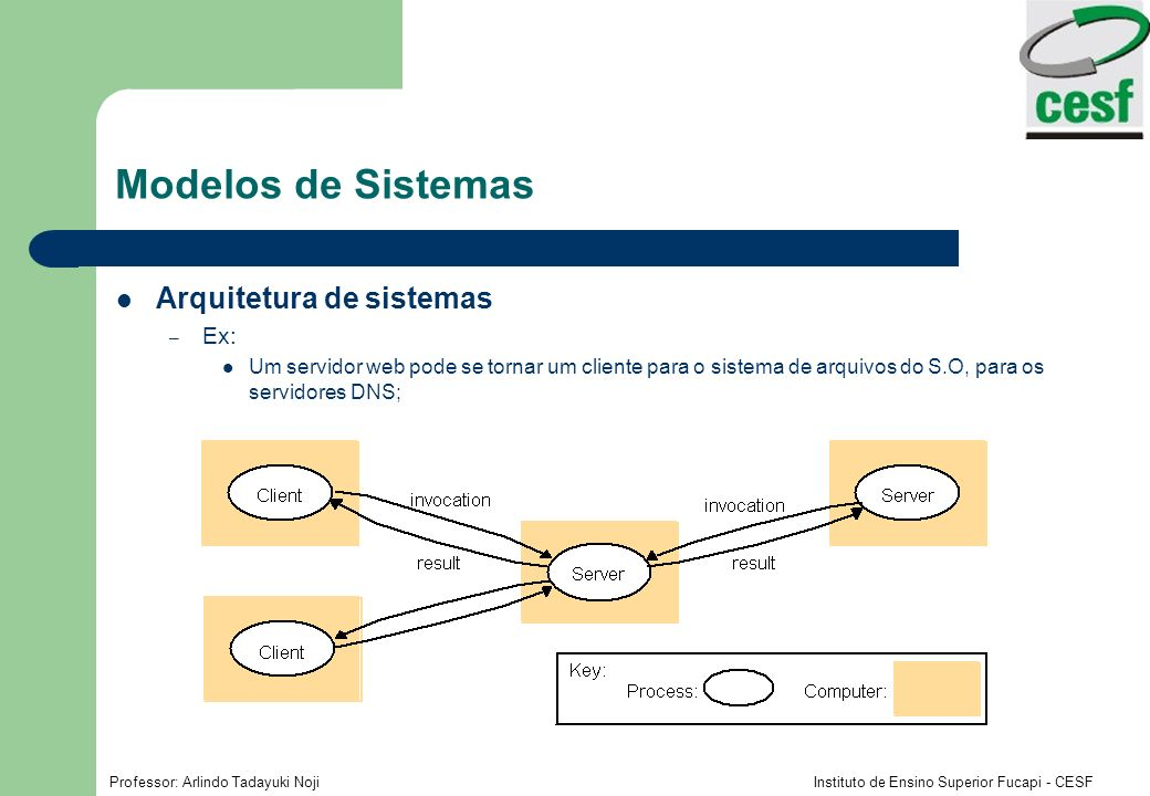 Modelos de Sistemas Arquitetura de sistemas Ex: