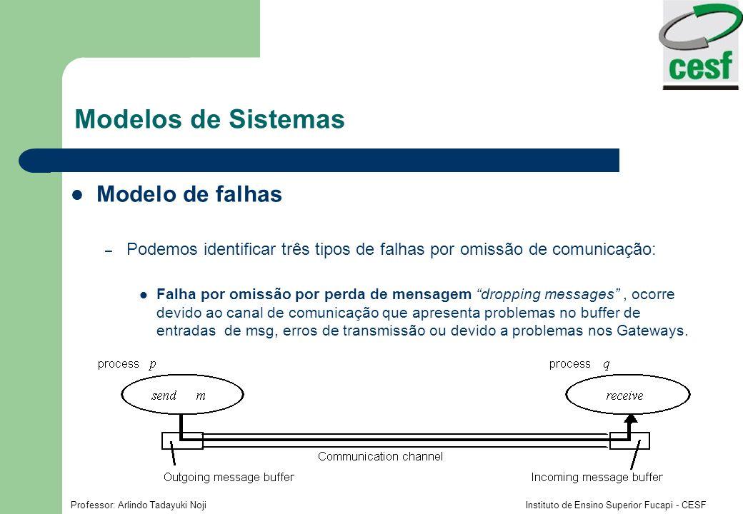 Modelos de Sistemas Modelo de falhas