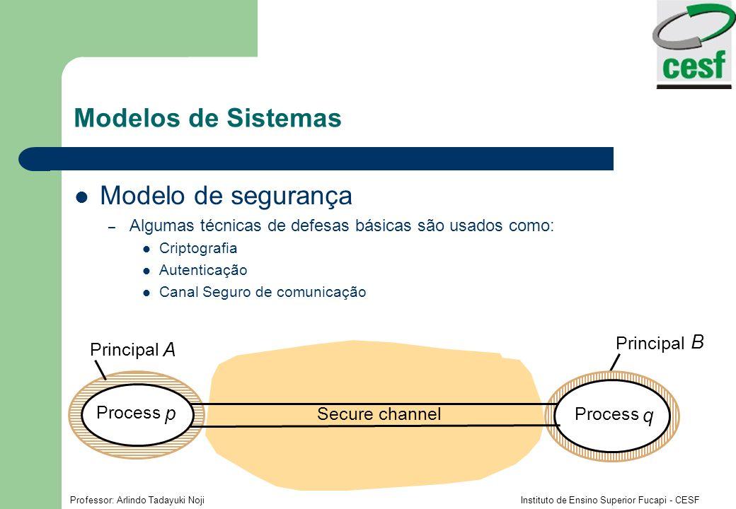 Modelos de Sistemas Modelo de segurança B A p q Principal Process
