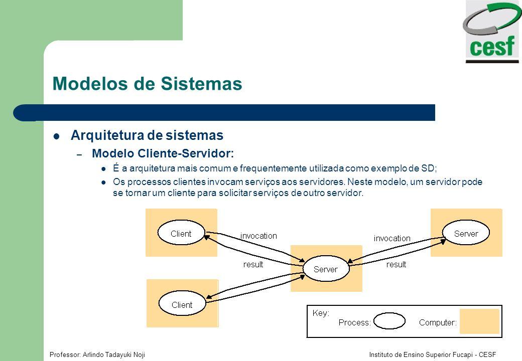 Modelos de Sistemas Arquitetura de sistemas Modelo Cliente-Servidor: