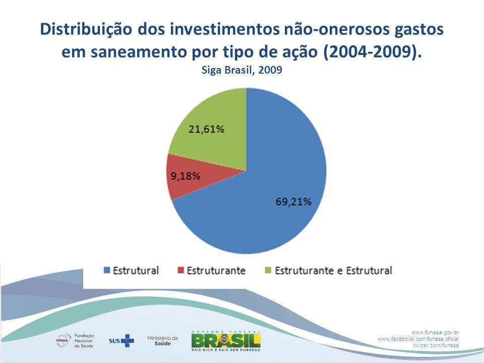 Distribuição dos investimentos não-onerosos gastos em saneamento por tipo de ação (2004-2009).