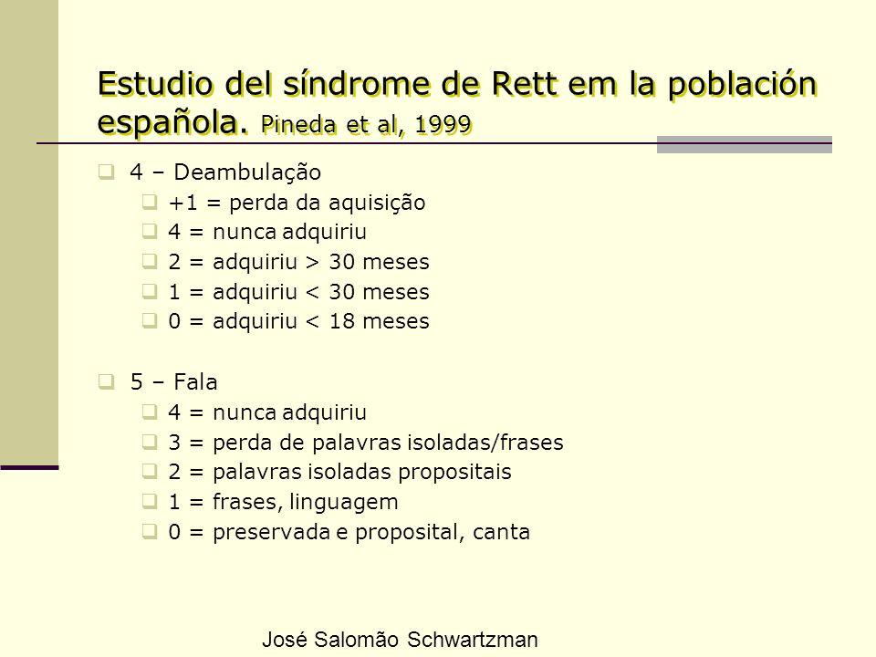 Estudio del síndrome de Rett em la población española