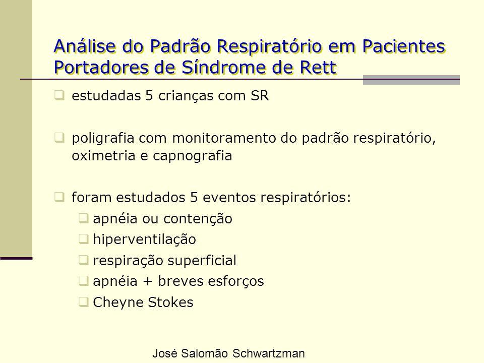Análise do Padrão Respiratório em Pacientes Portadores de Síndrome de Rett