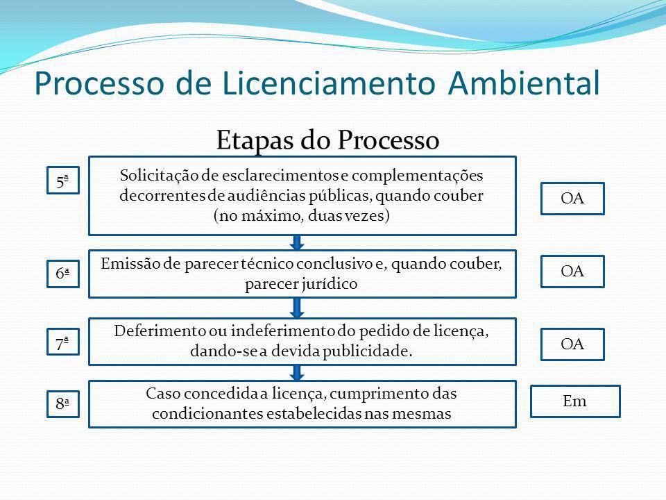 Processo de Licenciamento Ambiental