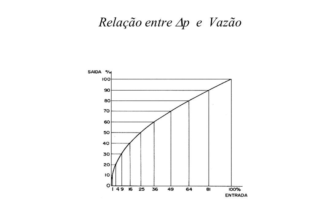 Relação entre p e Vazão