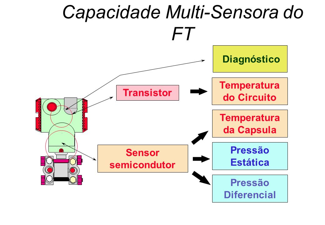 Capacidade Multi-Sensora do FT