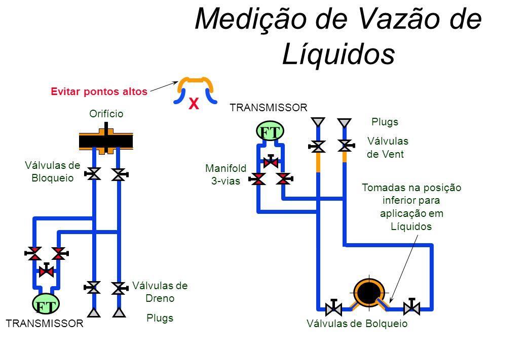 Medição de Vazão de Líquidos