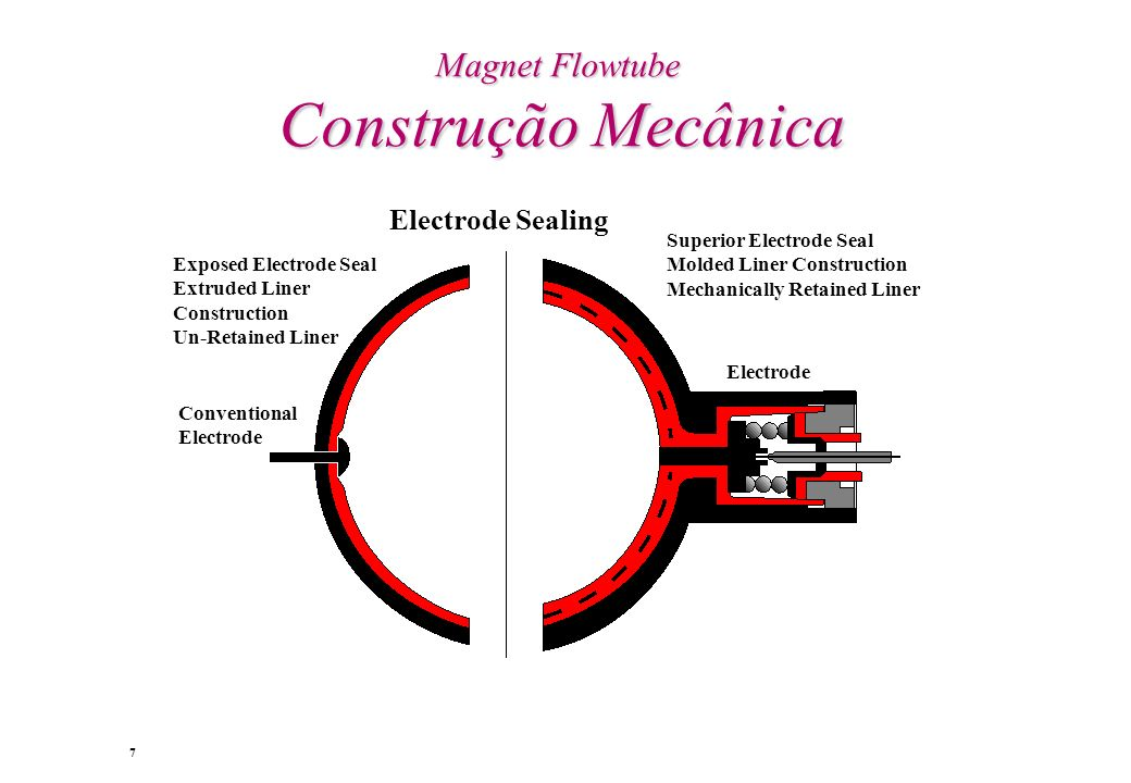 Magnet Flowtube Construção Mecânica