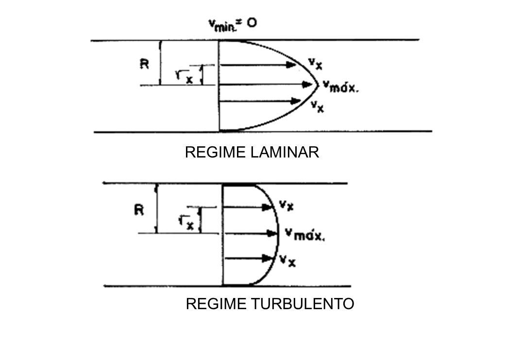 REGIME LAMINAR REGIME TURBULENTO