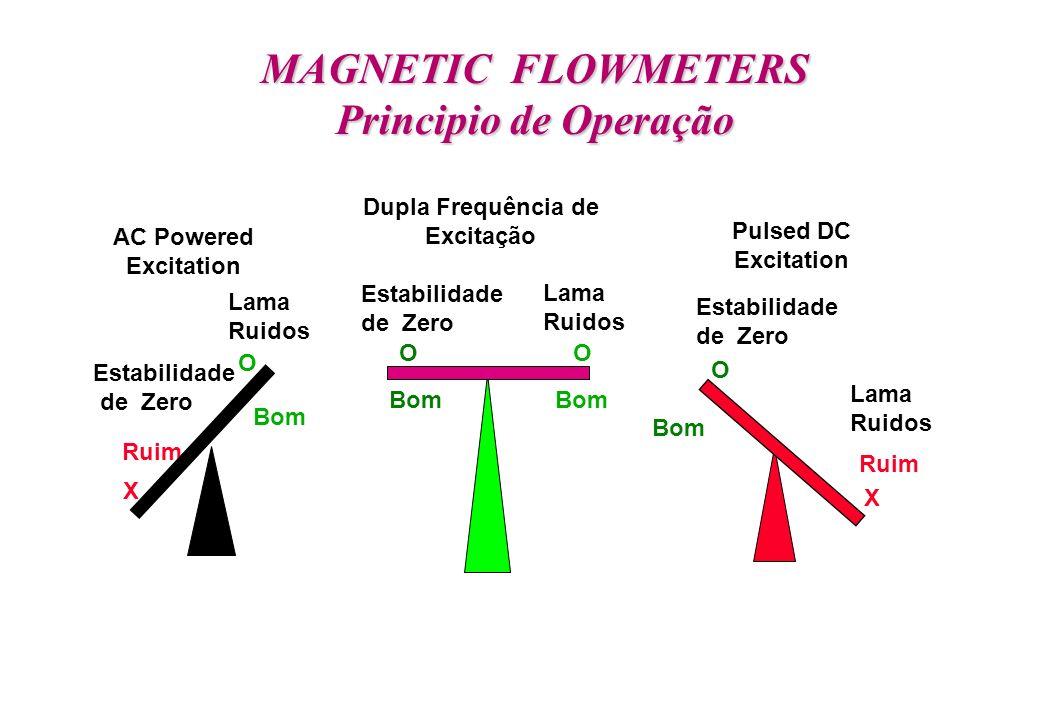 MAGNETIC FLOWMETERS Principio de Operação
