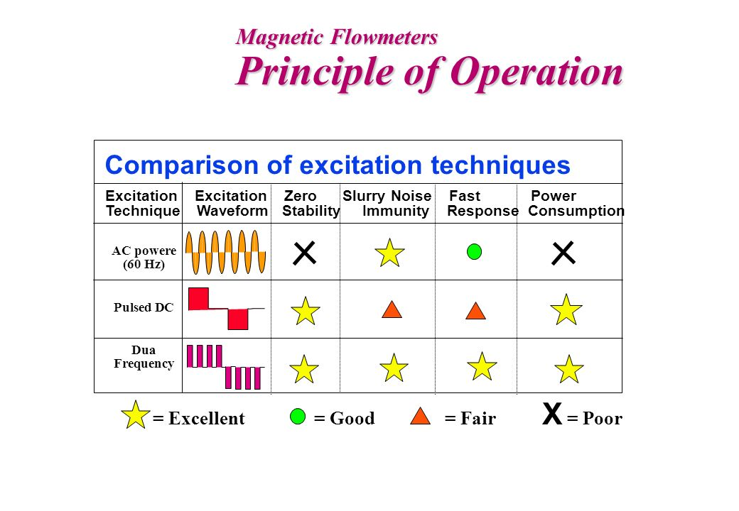 Magnetic Flowmeters Principle of Operation