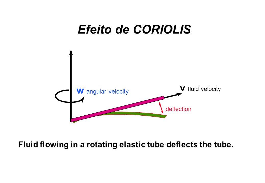 Efeito de CORIOLIS v fluid velocity w angular velocity