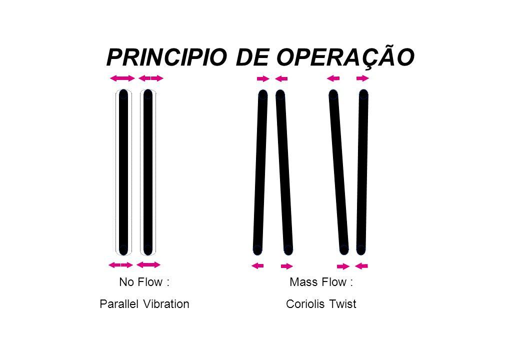 PRINCIPIO DE OPERAÇÃO No Flow : Parallel Vibration Mass Flow :